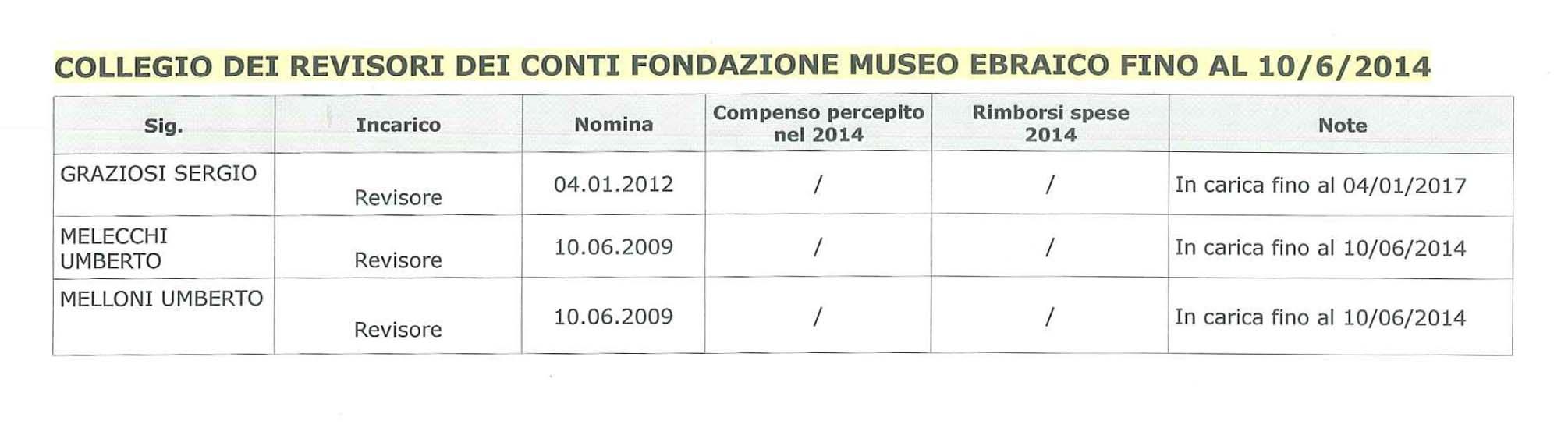 Collegio Revisori fino 10_6_2014
