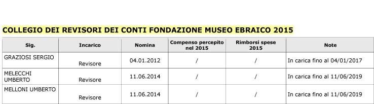 Collegio Revisori 2015 new
