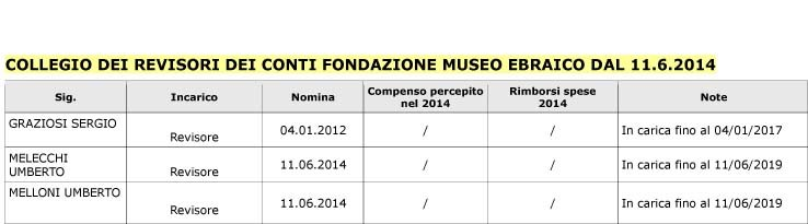 Collegio Revisori 11 6 2014 new